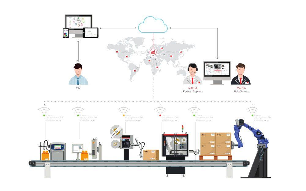 servicios 4.0 - Macsa - Integranet