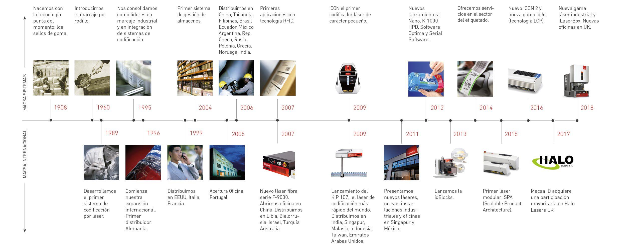 timeline_2018_CAST