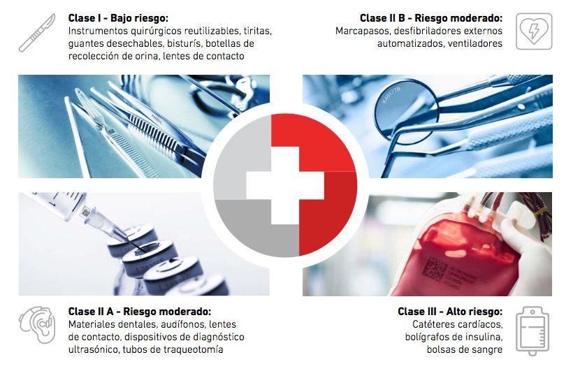 codificación dispositivos médicos